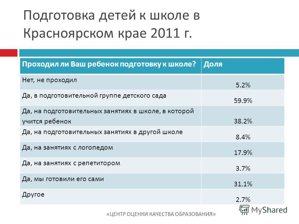 Подготовка детей к школе в Красноярском крае 2011 г. Проходил ли Ваш ребенок подготовку к школе?Доля Нет, не проходил 5.2% Да, в подготовительной группе детского сада 59.9% Да, на подготовительных занятиях в школе, в которой учится ребенок 38.2% Да,