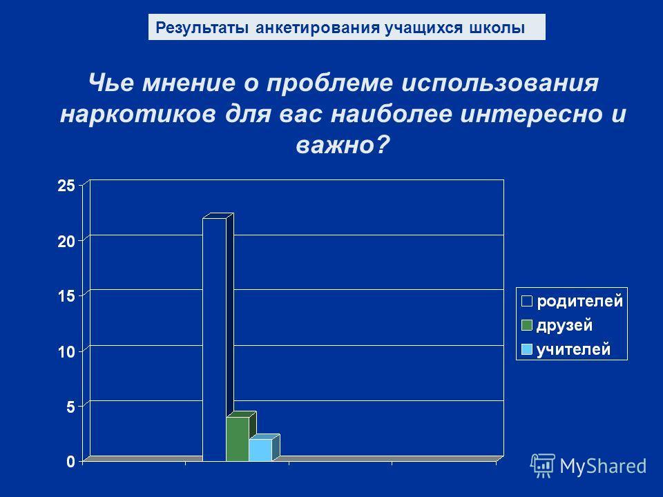 Чье мнение о проблеме использования наркотиков для вас наиболее интересно и важно? Результаты анкетирования учащихся школы