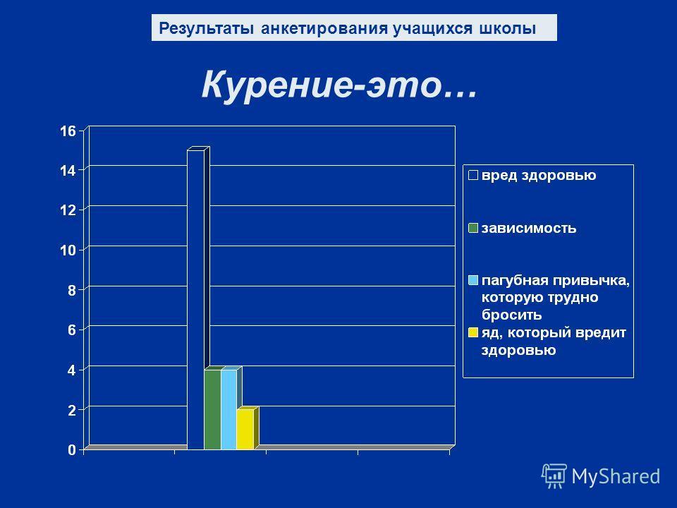 Курение-это… Результаты анкетирования учащихся школы