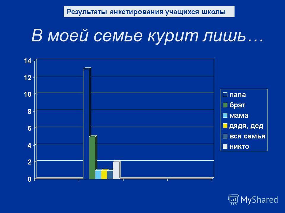 В моей семье курит лишь… Результаты анкетирования учащихся школы