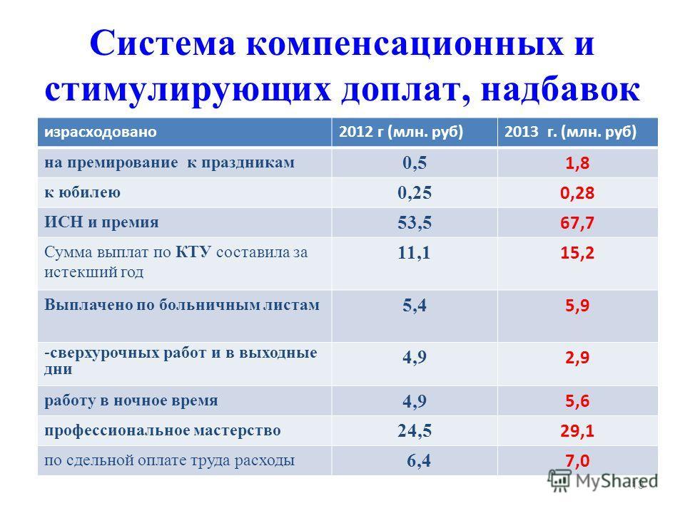 Система компенсационных и стимулирующих доплат, надбавок израсходовано 2012 г (млн. руб)2013 г. (млн. руб) на премирование к праздникам 0,5 1,8 к юбилею 0,25 0,28 ИСН и премия 53,5 67,7 Сумма выплат по КТУ составила за истекший год 11,1 15,2 Выплачен