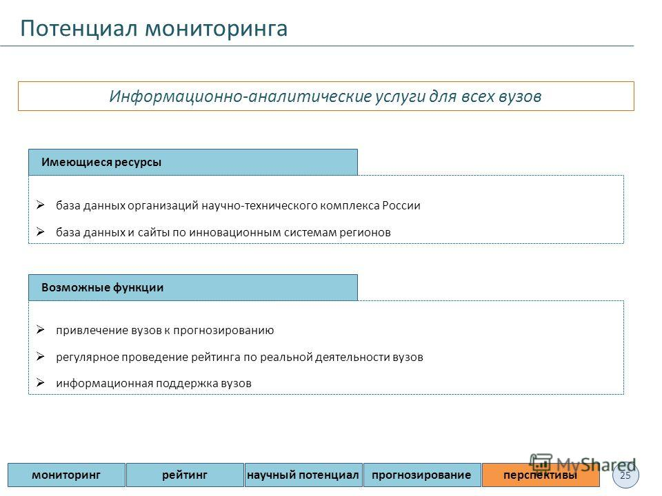 25 Потенциал мониторинга мониторингрейтингнаучный потенциалпрогнозированиеперспективы Информационно-аналитические услуги для всех вузов Имеющиеся ресурсы база данных организаций научно-технического комплекса России база данных и сайты по инновационны