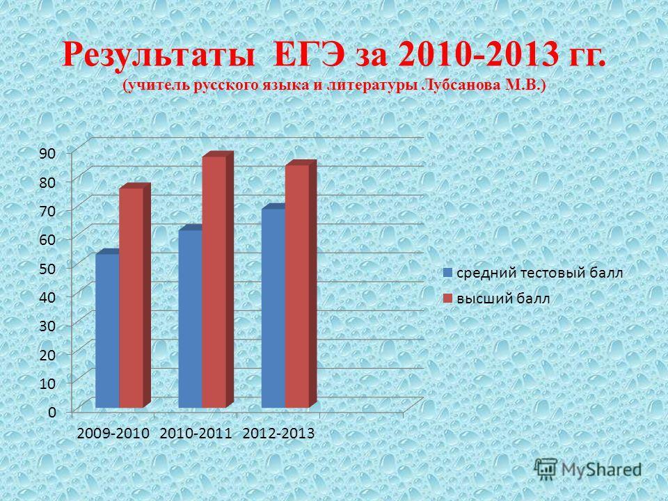Результаты ЕГЭ за 2010-2013 гг. (учитель русского языка и литературы Лубсанова М.В.)