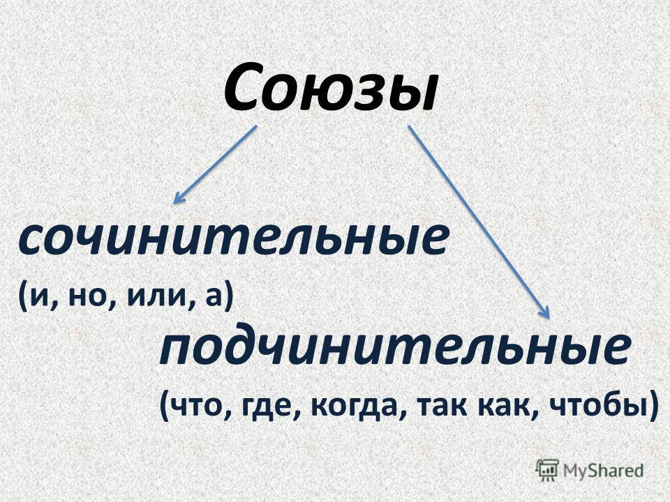 Союзы сочинительные (и, но, или, а) подчинительные (что, где, когда, так как, чтобы)