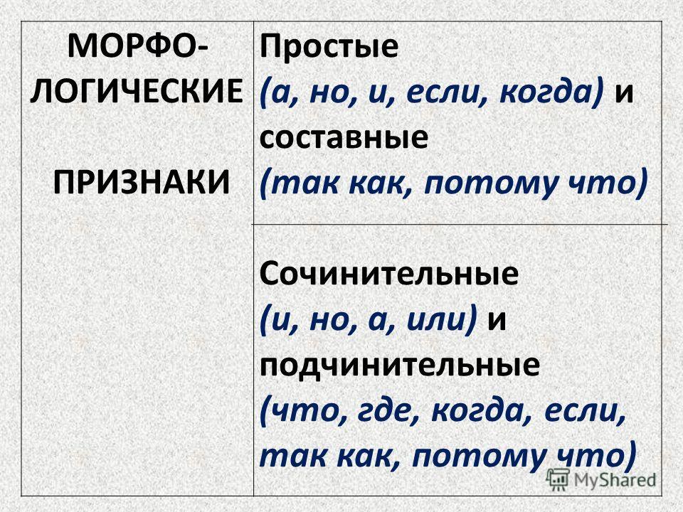 МОРФО- ЛОГИЧЕСКИЕ ПРИЗНАКИ Простые (а, но, и, если, когда) и составные (так как, потому что) Сочинительные (и, но, а, или) и подчинительные (что, где, когда, если, так как, потому что)