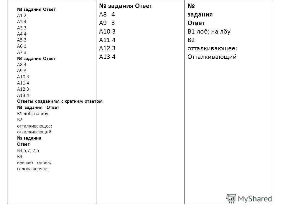 задания Ответ A1 2 A2 4 A3 3 A4 4 A5 3 A6 1 A7 3 задания Ответ A8 4 A9 3 A10 3 A11 4 A12 3 A13 4 Ответы к заданиям с кратким ответом задания Ответ B1 лоб; на лбу B2 отталкивающее; отталкивающий задания Ответ B3 5,7; 7,5 B4 венчает голова; голова венч
