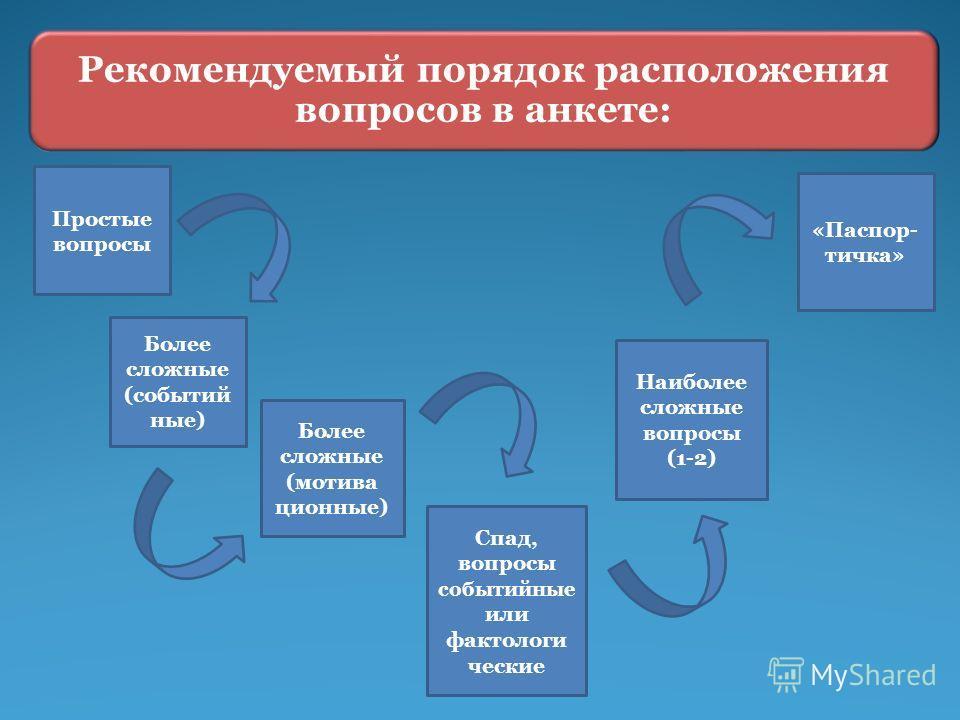Простые вопросы Более сложные (событий ные) Более сложные (мотива ционные) Наиболее сложные вопросы (1-2) Спад, вопросы событийные или фактологи ческие «Паспор- тичка» Рекомендуемый порядок расположения вопросов в анкете: