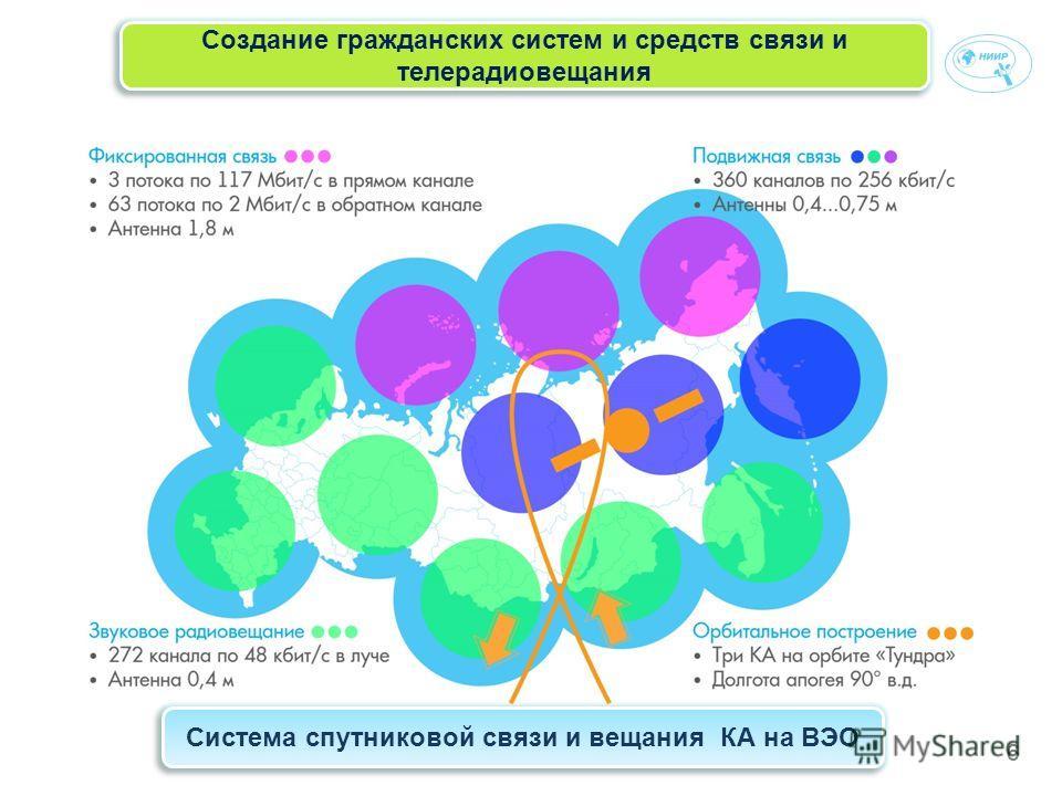 66 Создание гражданских систем и средств связи и телерадиовещания Система спутниковой связи и вещания КА на ВЭО