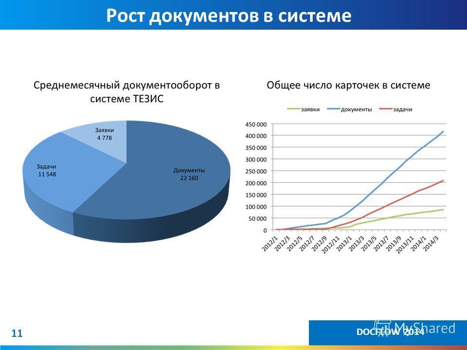 11 Рост документов в системе 11 DOCFLOW 2014