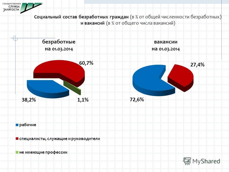 Социальный состав безработных граждан (в % от общей численности безработных) и вакансий (в % от общего числа вакансий)