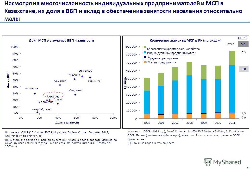 2 Несмотря на многочисленность индивидуальных предпринимателей и МСП в Казахстане, их доля в ВВП и вклад в обеспечение занятости населения относительно малы Источники: ОЭСР (2012 год), SME Policy Index: Eastern Partner Countries 2012; Агентство РК по