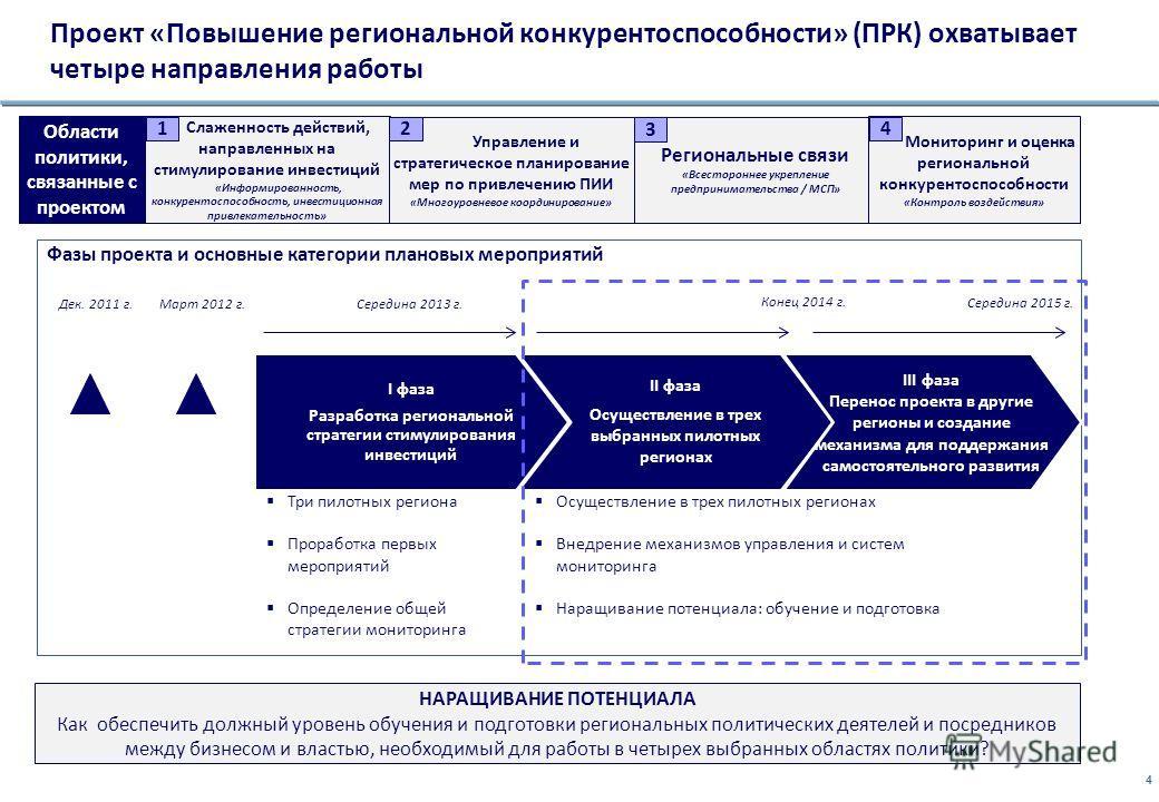 4 Фазы проекта и основные категории плановых мероприятий Март 2012 г. I фаза Разработка региональной стратегии стимулирования инвестиций II фаза Осуществление в трех выбранных пилотных регионах III фаза Перенос проекта в другие регионы и создание мех