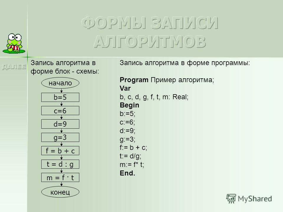 Запись алгоритма в форме блок - схемы: начало b=5 c=6 d=9 g=3 f = b + c t = d : g m = f · t конец Запись алгоритма в форме программы: Program Пример алгоритма; Var b, c, d, g, f, t, m: Real; Begin b:=5; c:=6; d:=9; g:=3; f:= b + c; t:= d/g; m:= f* t;