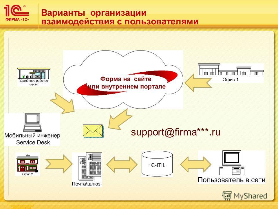 Варианты организации взаимодействия с пользователями support@firma***.ru