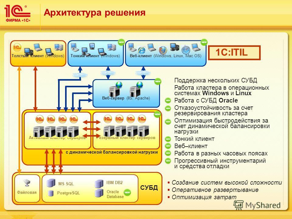 Отказоустойчивый кластер с динамической балансировкой нагрузки Резервный кластер серверов СУБД PostgreSQL MS SQL IBM DB2 Файловая Oracle Database Архитектура решения Толстый клиент (Windows) Поддержка нескольких СУБД Работа кластера в операционных си
