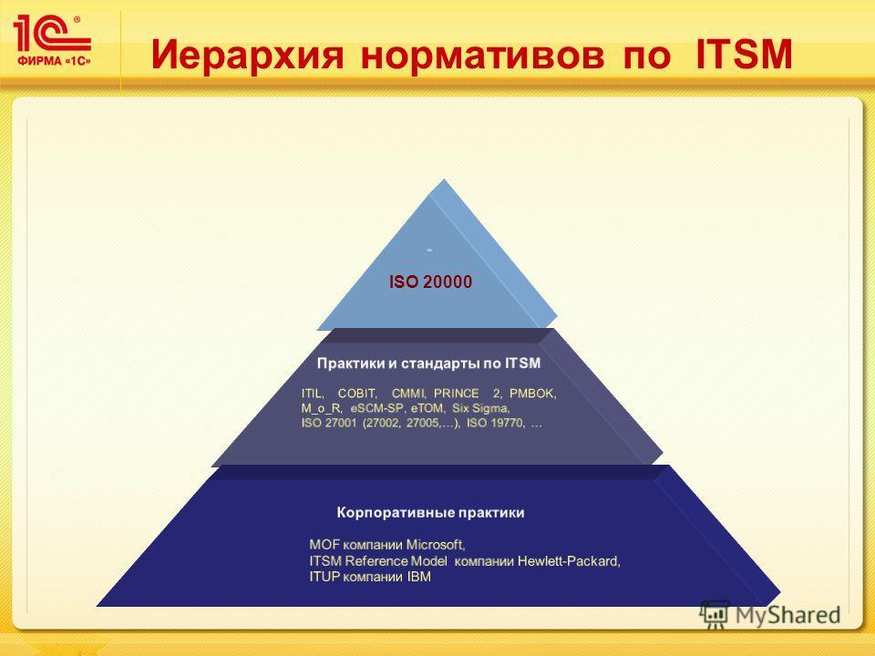 Иерархия нормативов по ITSM ISO 20000