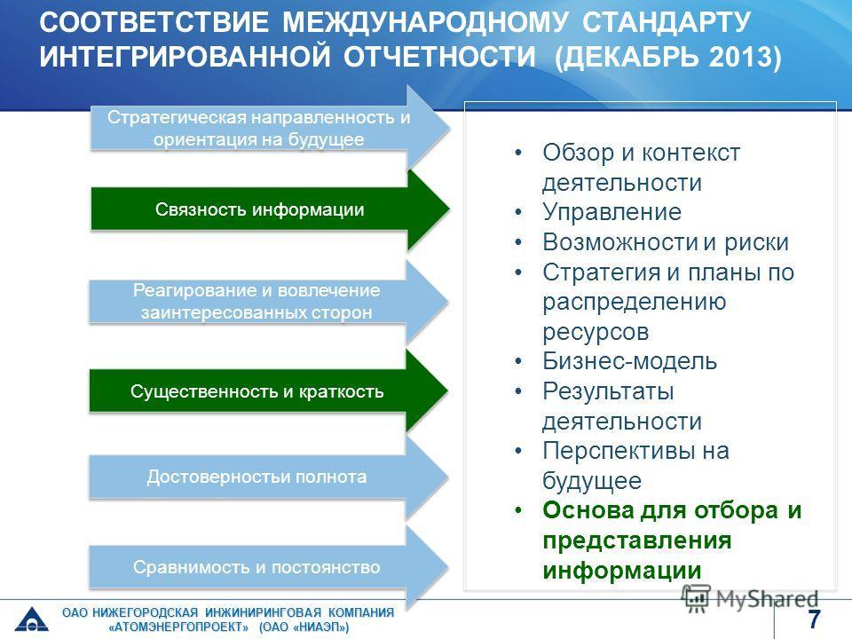 Связность информации Реагирование и вовлечение заинтересованных сторон Существенность и краткость Достоверностьи полнота Сравнимость и постоянство Обзор и контекст деятельности Управление Возможности и риски Стратегия и планы по распределению ресурсо
