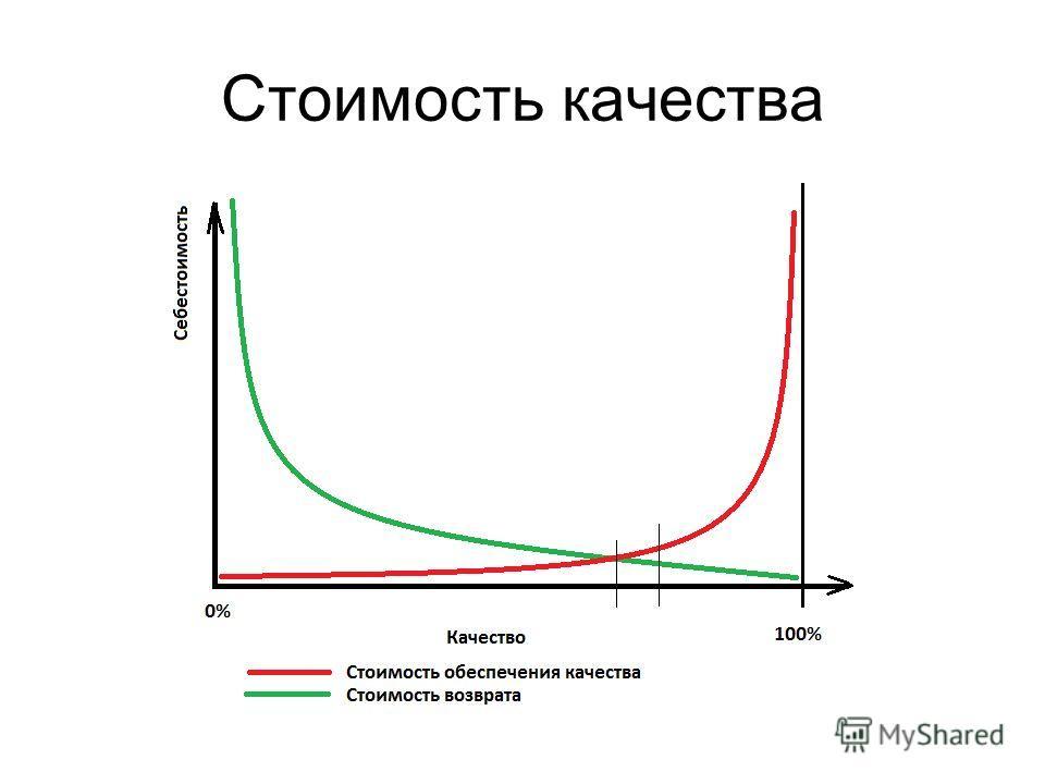 Стоимость качества