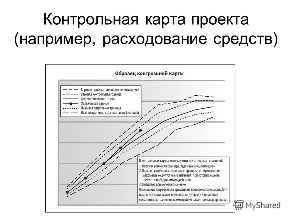 Контрольная карта проекта (например, расходование средств)