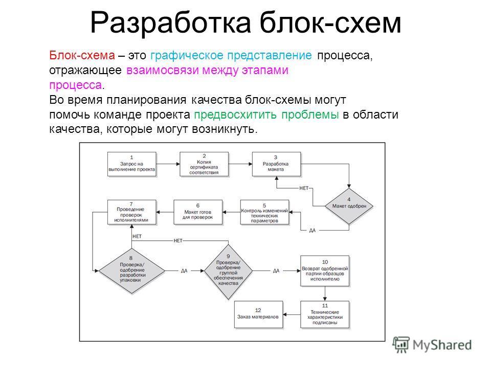 Разработка блок-схем Блок-схема – это графическое представление процесса, отражающее взаимосвязи между этапами процесса. Во время планирования качества блок-схемы могут помочь команде проекта предвосхитить проблемы в области качества, которые могут в