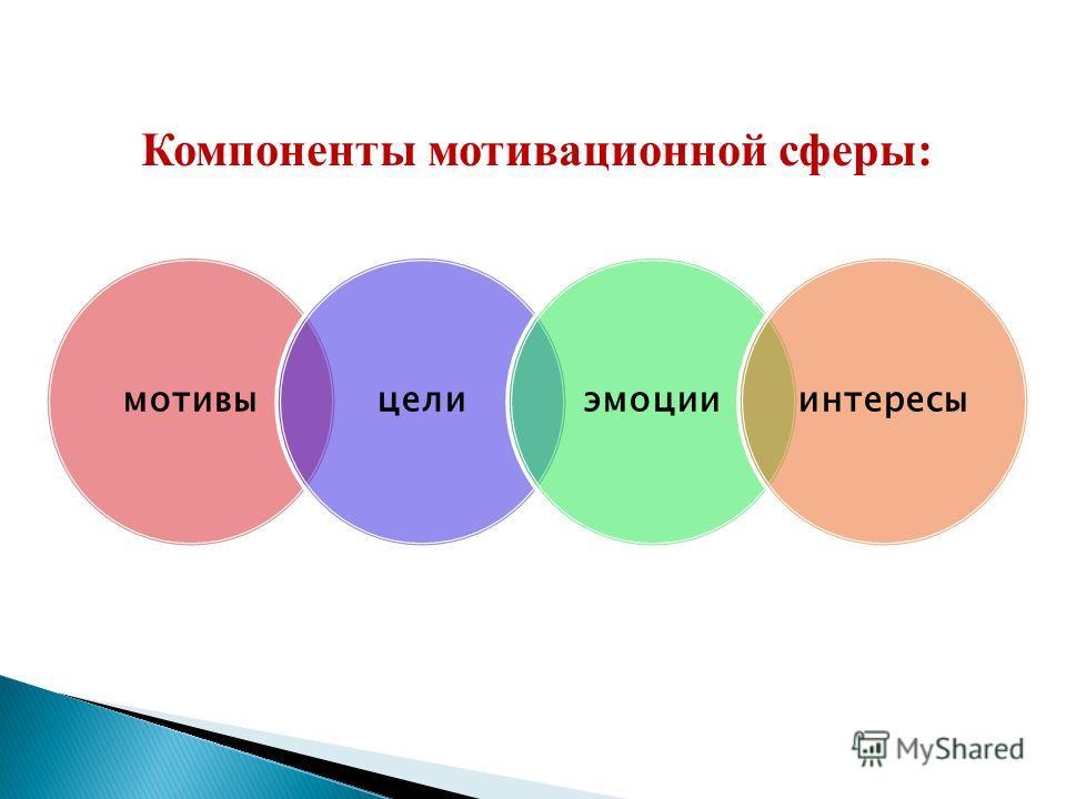 Компоненты мотивационной сферы: мотивыцелиэмоцииинтересы