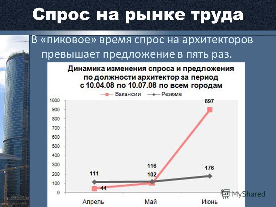 Спрос на рынке труда В «пиковое» время спрос на архитекторов превышает предложение в пять раз.