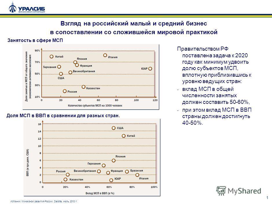 1 Взгляд на российский малый и средний бизнес в сопоставлении со сложившейся мировой практикой Занятость в сфере МСП Доля МСП в ВВП в сравнении для разных стран. Правительством РФ поставлена задача к 2020 году как минимум удвоить долю субъектов МСП,