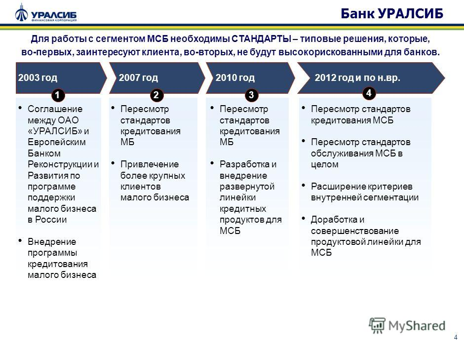4 2010 год 2012 год и по н.вр. Пересмотр стандартов кредитования МБ Разработка и внедрение развернутой линейки кредитных продуктов для МСБ Пересмотр стандартов кредитования МСБ Пересмотр стандартов обслуживания МСБ в целом Расширение критериев внутре