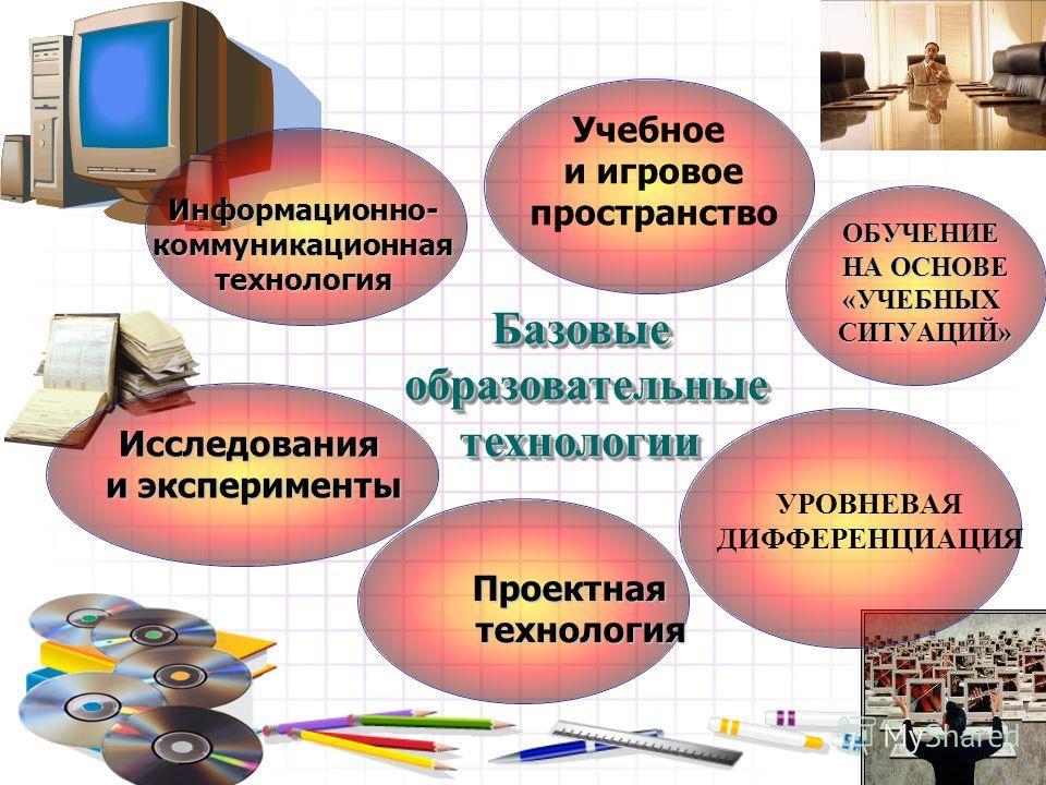 УРОВНЕВАЯ ДИФФЕРЕНЦИАЦИЯОБУЧЕНИЕ НА ОСНОВЕ «УЧЕБНЫХСИТУАЦИЙ» Учебное и игровое пространство Проектная Проектная технология технология Исследования и эксперименты Информационно-коммуникационная технология технология Базовые образовательные образовател