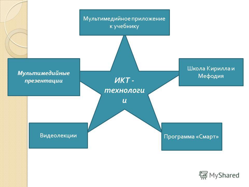 ИКТ - технологи и Мультимедийное приложение к учебнику Школа Кирилла и Мефодия Программа « Смарт » Видеолекции Мультимедийные презентации