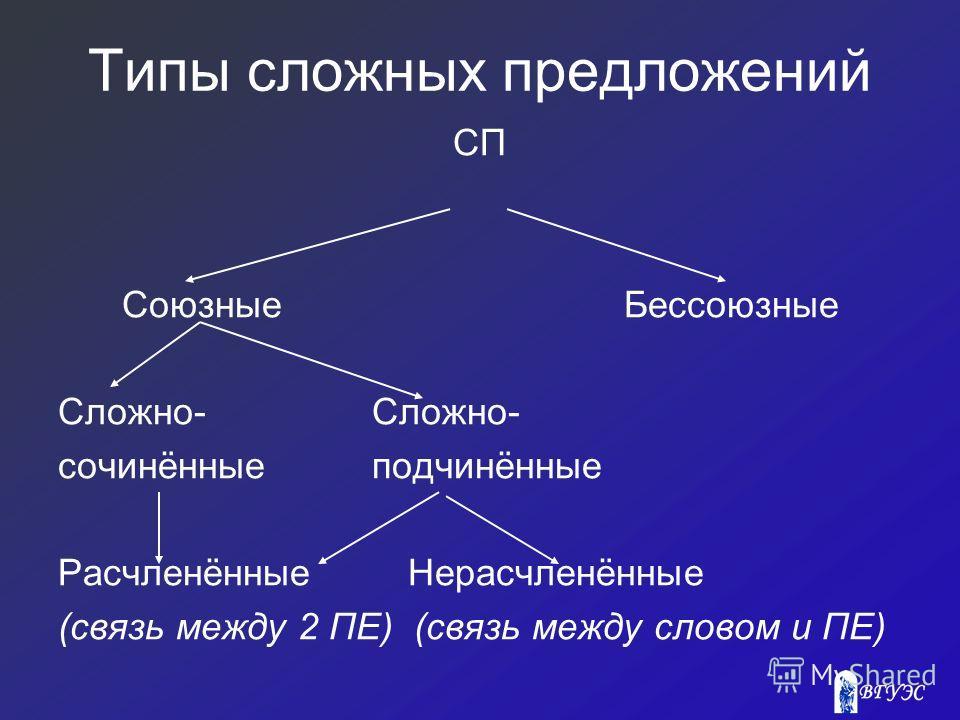 Типы сложных предложений СП Союзные Бессоюзные Сложно- сочинённые подчинённые Расчленённые Нерасчленённые (связь между 2 ПЕ) (связь между словом и ПЕ)