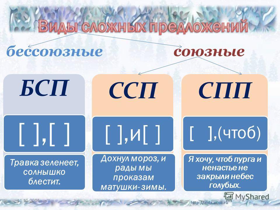 4 БСП [ ],[ ] Травка зеленеет, солнышко блестит. ССП [ ],и[ ] Дохнул мороз, и рады мы проказам матушки- зимы. СПП [ ],(чтоб) Я хочу, чтоб пурга и ненастье не закрыли небес голубых. союзные бессоюзные