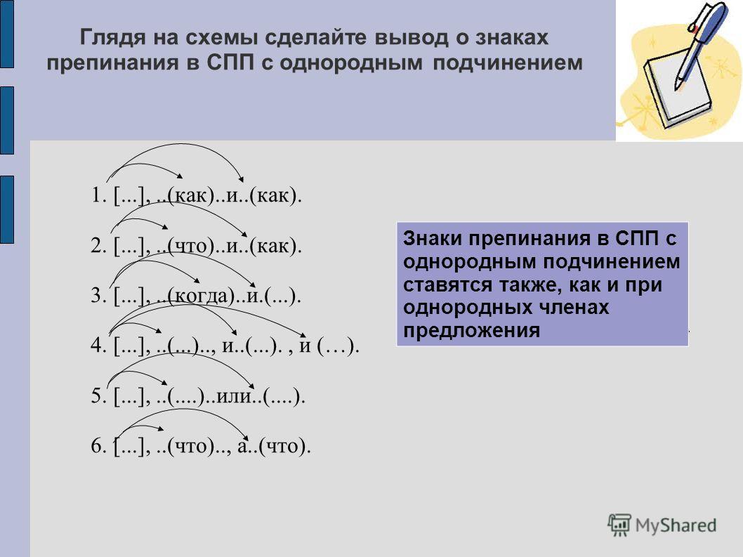 Глядя на схемы сделайте вывод о знаках препинания в СПП с однородным подчинением 1. [...],..(как)..и..(как). 2. [...],..(что)..и..(как). 3. [...],..(когда)..и.(...). 4. [...],..(...).., и..(...)., и (…). 5. [...],..(....)..или..(....). 6. [...],..(чт