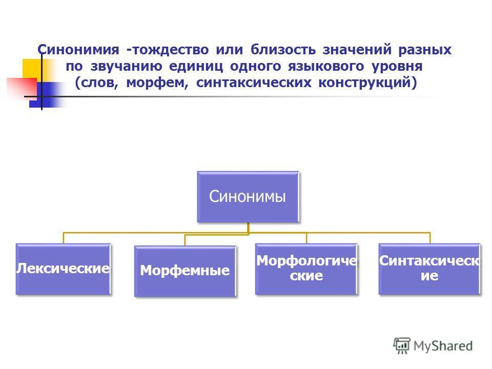 Синонимия -тождество или близость значений разных по звучанию единиц одного языкового уровня (слов, морфем, синтаксических конструкций) Синонимы Лексические Морфемные Морфологиче ские Синтаксическ ие