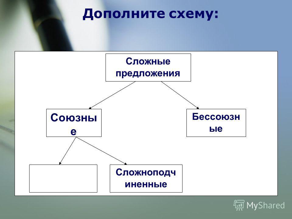 Дополните схему: Сложные предложения Союзны е Бессоюзн ые Сложноподч иненные
