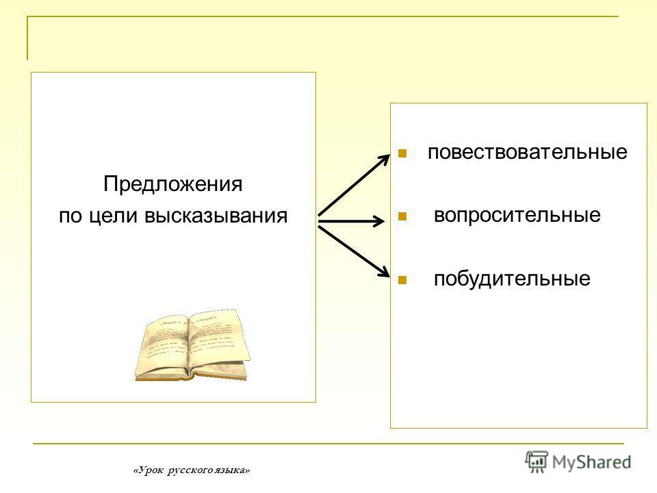 «Урок русского языка» повествовательные вопросительные побудительные Предложения по цели высказывания