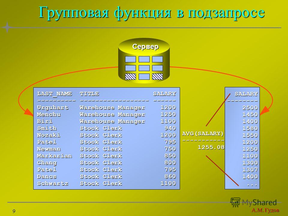 А.М. Гудов 9 Групповая функция в подзапросе LAST_NAME TITLE SALARY ---------- ------------------ ------ Urguhart Warehouse Manager 1200 Menchu Warehouse Manager 1250 Biri Warehouse Manager 1100 Smith Stock Clerk 940 Nozaki Stock Clerk 1200 Patel Stoc