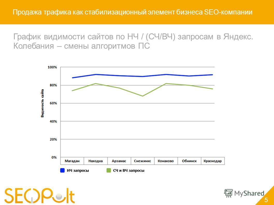 Продажа трафика как стабилизационный элемент бизнеса SEO-компании График видимости сайтов по НЧ / (СЧ/ВЧ) запросам в Яндекс. Колебания – смены алгоритмов ПС 5