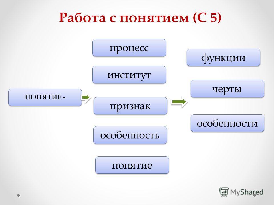 Работа с понятием (С 5) ПОНЯТИЕ - процесс институт признак особенность понятие функции черты особенности