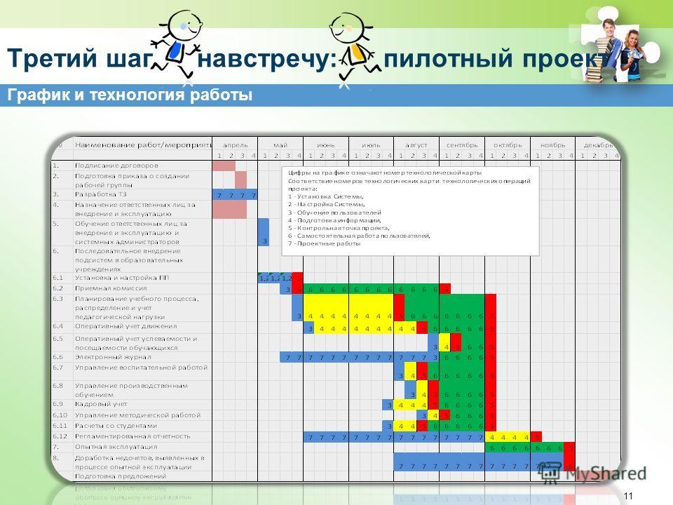 График и технология работы 11 Третий шаг навстречу: пилотный проект