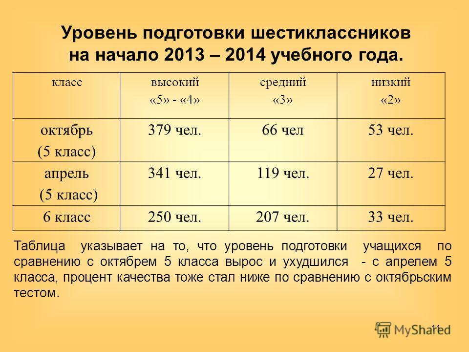 Уровень подготовки шестиклассников на начало 2013 – 2014 учебного года. Таблица указывает на то, что уровень подготовки учащихся по сравнению с октябрем 5 класса вырос и ухудшился - с апрелем 5 класса, процент качества тоже стал ниже по сравнению с о