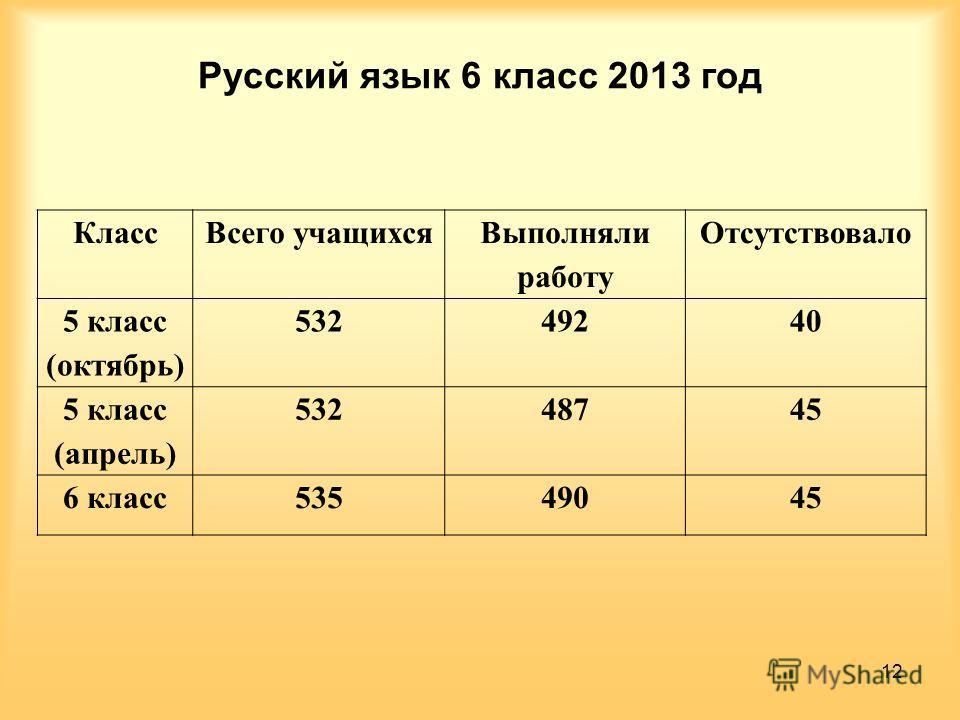 Русский язык 6 класс 2013 год Класс Всего учащихся Выполняли работу Отсутствовало 5 класс (октябрь) 53249240 5 класс (апрель) 53248745 6 класс 53549045 12