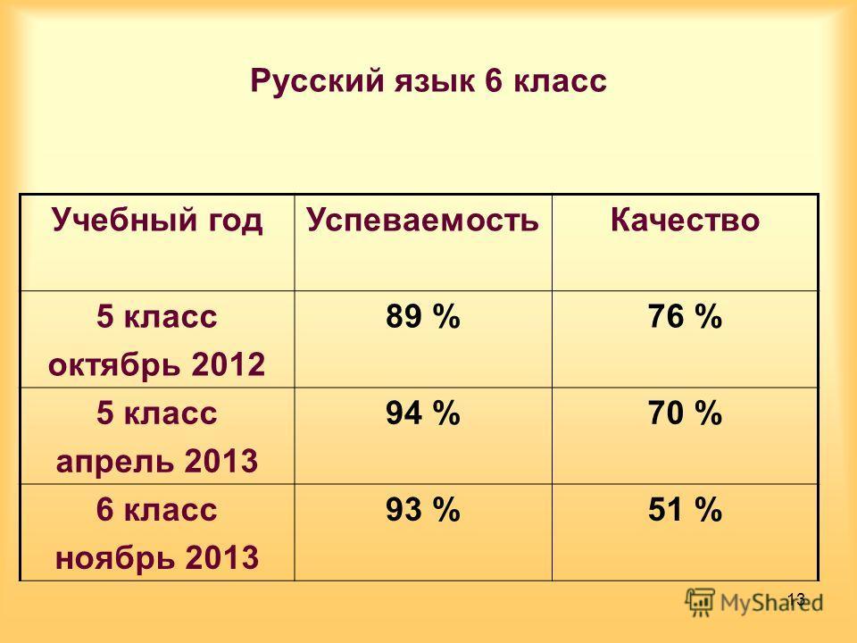 Русский язык 6 класс Учебный год УспеваемостьКачество 5 класс октябрь 2012 89 %76 % 5 класс апрель 2013 94 %70 % 6 класс ноябрь 2013 93 %51 % 13