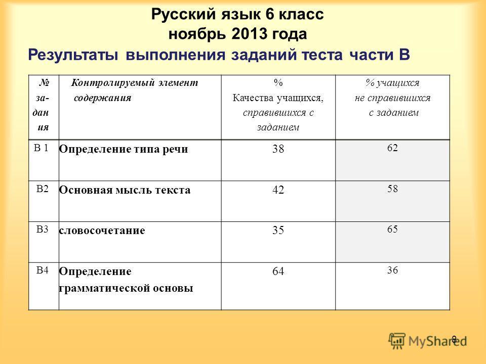 Результаты выполнения заданий теста части В Русский язык 6 класс ноябрь 2013 года 8 за дан ия Контролируемый элемент содержания % Качества учащихся, справившихся с заданием % учащихся не справившихся с заданием В 1 Определение типа речи 38 62 В2 Осн