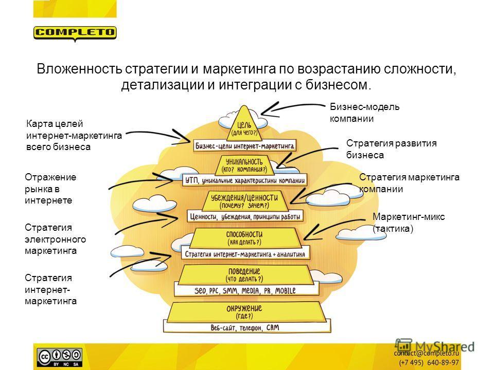 Бизнес-модель компании Стратегия развития бизнеса Карта целей интернет-маркетинга всего бизнеса Стратегия маркетинга компании Стратегия электронного маркетинга Маркетинг-микс (тактика) Вложенность стратегии и маркетинга по возрастанию сложности, дета