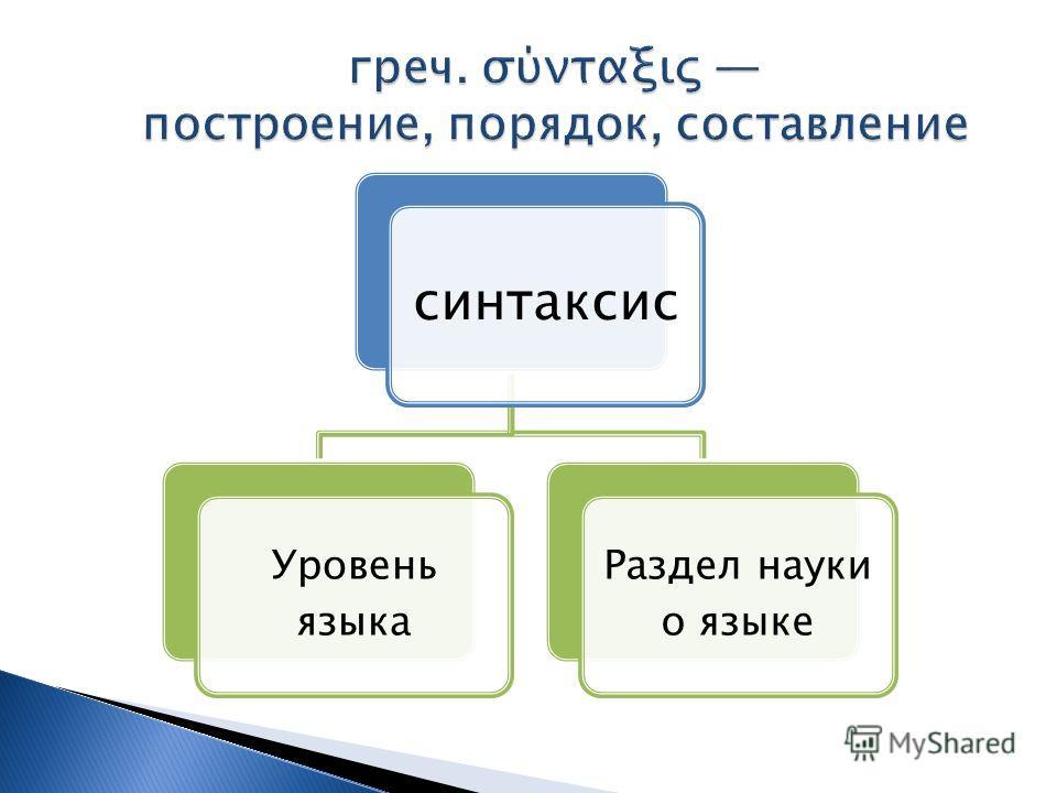 синтаксис Уровень языка Раздел науки о языке