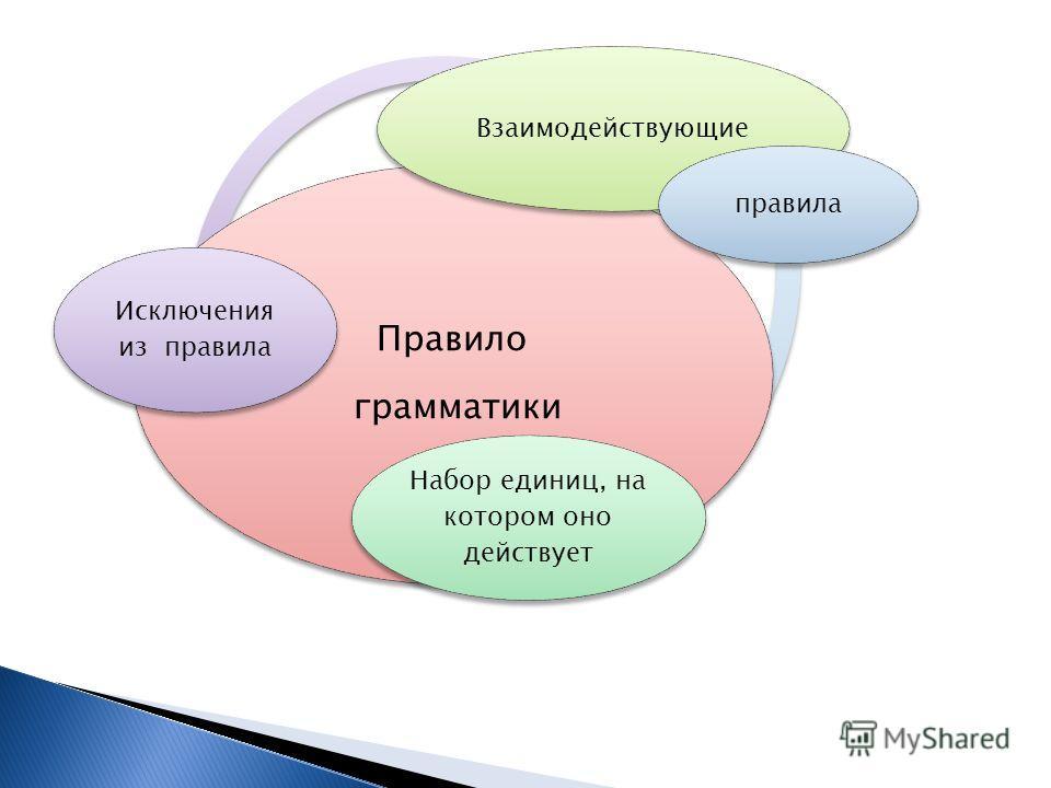 Правило грамматики Взаимодействующие Набор единиц, на котором оно действует правила Исключения из правила
