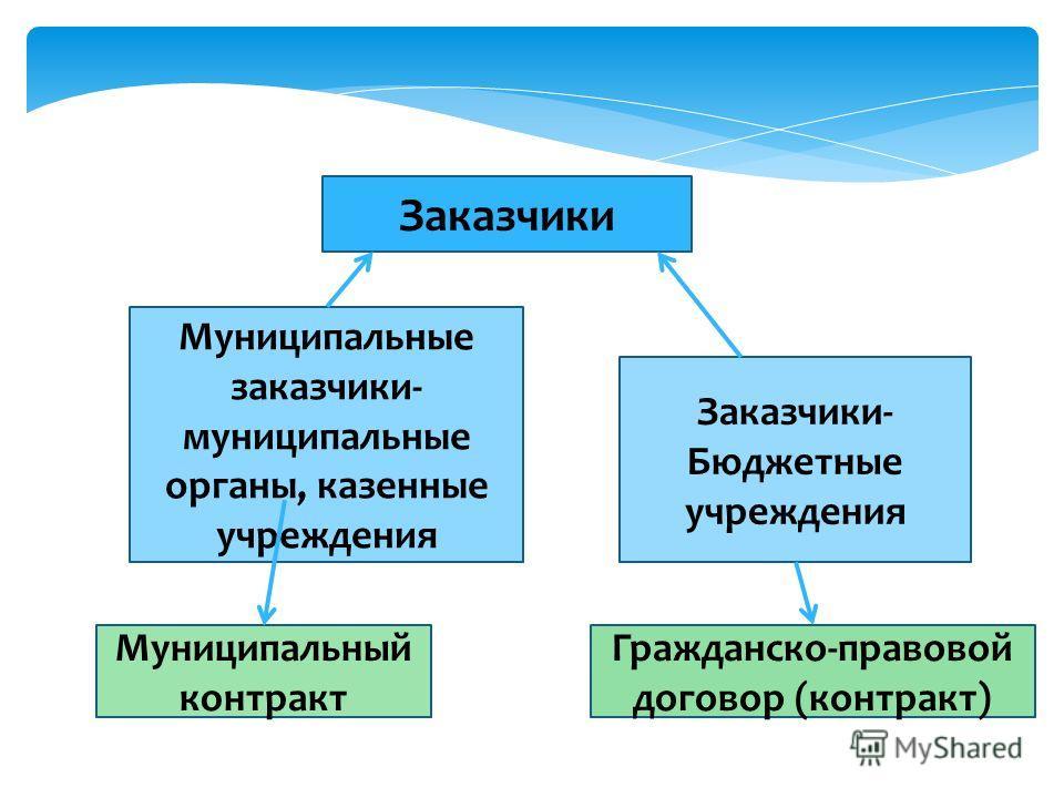Заказчики Муниципальные заказчики- муниципальные органы, казенные учреждения Заказчики- Бюджетные учреждения Муниципальный контракт Гражданско-правовой договор (контракт)