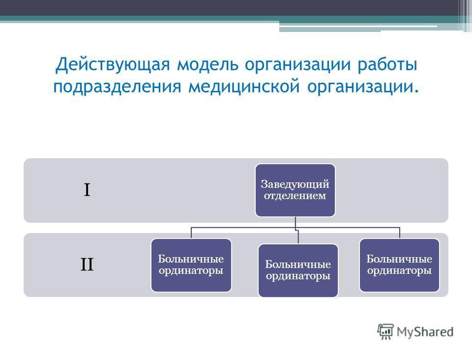 Действующая модель организации работы подразделения медицинской организации. II I Заведующий отделением Больничные ординаторы