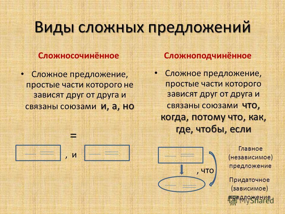 Виды сложных предложений Сложносочинённое и, а, но Сложное предложение, простые части которого не зависят друг от друга и связаны союзами и, а, но Сложноподчинённое, и Главное (независимое) предложение Придаточное (зависимое) предложение =, что что,